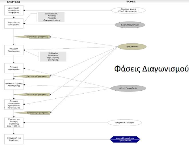 marketnews tzhmeros diagramma